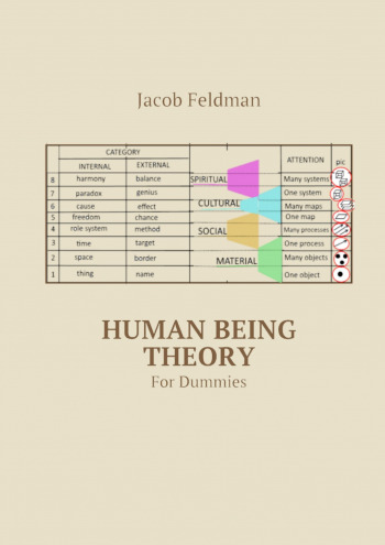 Human Being Theory